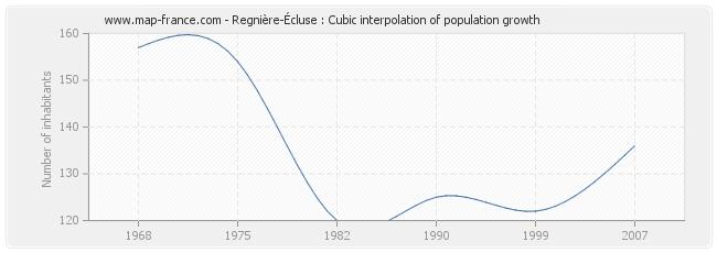 Regnière-Écluse : Cubic interpolation of population growth
