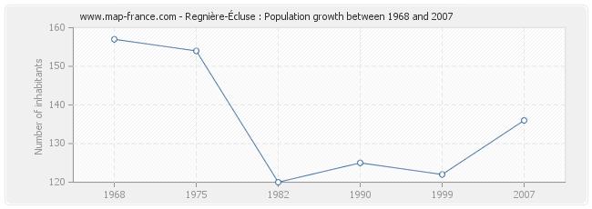 Population Regnière-Écluse