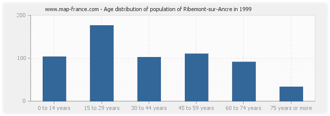Age distribution of population of Ribemont-sur-Ancre in 1999