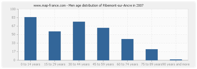 Men age distribution of Ribemont-sur-Ancre in 2007