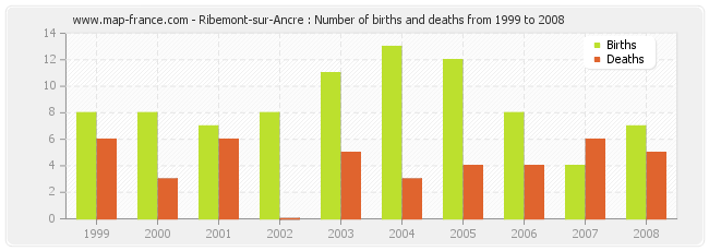 Ribemont-sur-Ancre : Number of births and deaths from 1999 to 2008