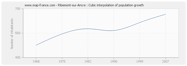 Ribemont-sur-Ancre : Cubic interpolation of population growth