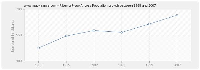 Population Ribemont-sur-Ancre