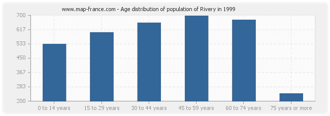 Age distribution of population of Rivery in 1999