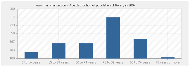 Age distribution of population of Rivery in 2007