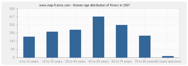 Women age distribution of Rivery in 2007
