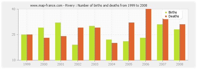 Rivery : Number of births and deaths from 1999 to 2008