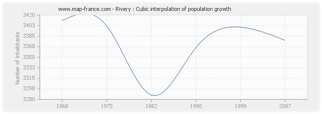 Rivery : Cubic interpolation of population growth