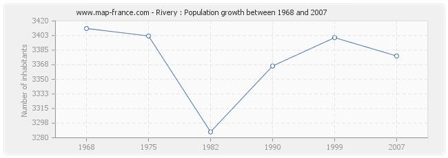 Population Rivery