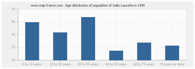 Age distribution of population of Sailly-Laurette in 1999