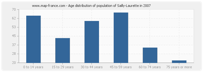 Age distribution of population of Sailly-Laurette in 2007