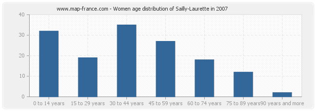 Women age distribution of Sailly-Laurette in 2007