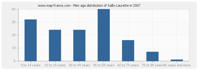 Men age distribution of Sailly-Laurette in 2007