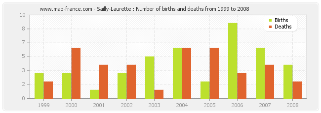 Sailly-Laurette : Number of births and deaths from 1999 to 2008