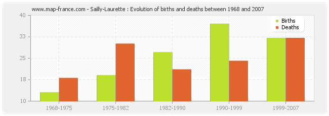 Sailly-Laurette : Evolution of births and deaths between 1968 and 2007