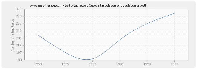 Sailly-Laurette : Cubic interpolation of population growth