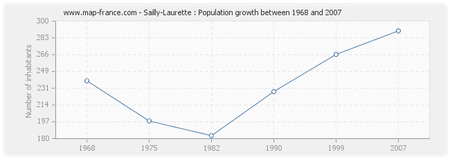 Population Sailly-Laurette
