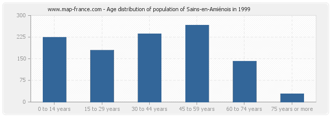Age distribution of population of Sains-en-Amiénois in 1999