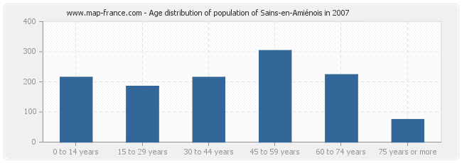 Age distribution of population of Sains-en-Amiénois in 2007