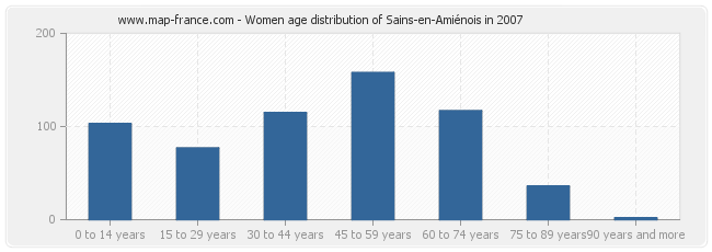 Women age distribution of Sains-en-Amiénois in 2007