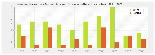 Sains-en-Amiénois : Number of births and deaths from 1999 to 2008