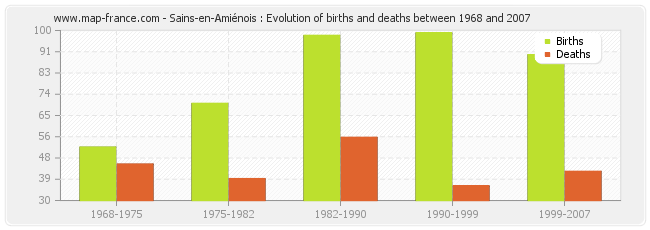 Sains-en-Amiénois : Evolution of births and deaths between 1968 and 2007