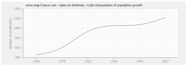 Sains-en-Amiénois : Cubic interpolation of population growth