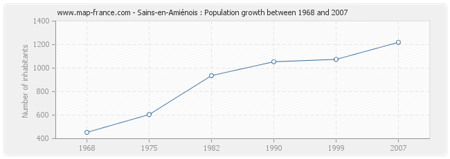 Population Sains-en-Amiénois