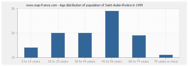Age distribution of population of Saint-Aubin-Rivière in 1999