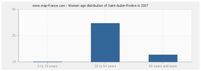 Women age distribution of Saint-Aubin-Rivière in 2007