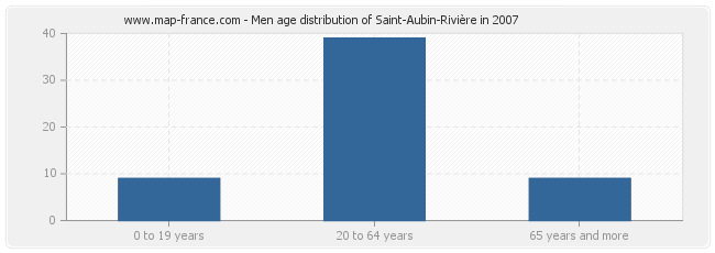 Men age distribution of Saint-Aubin-Rivière in 2007