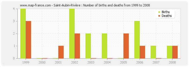 Saint-Aubin-Rivière : Number of births and deaths from 1999 to 2008