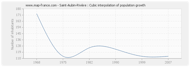Saint-Aubin-Rivière : Cubic interpolation of population growth