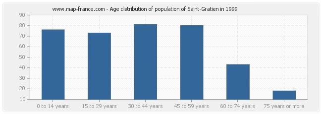 Age distribution of population of Saint-Gratien in 1999