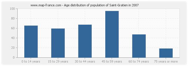 Age distribution of population of Saint-Gratien in 2007
