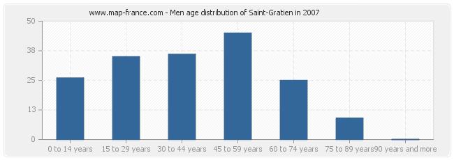 Men age distribution of Saint-Gratien in 2007