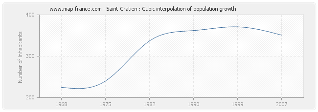 Saint-Gratien : Cubic interpolation of population growth