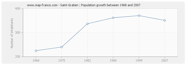 Population Saint-Gratien
