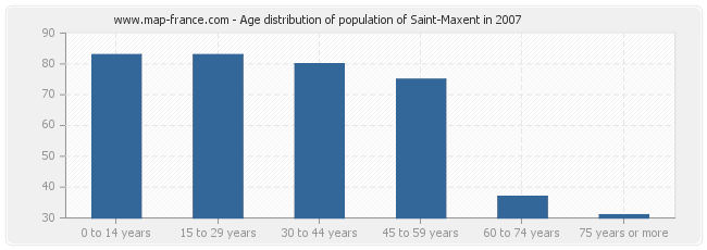 Age distribution of population of Saint-Maxent in 2007