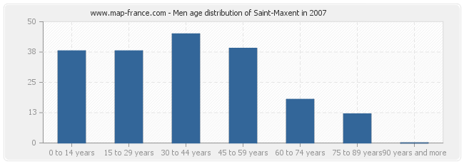 Men age distribution of Saint-Maxent in 2007
