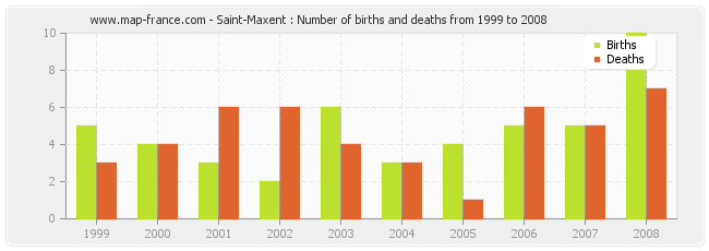 Saint-Maxent : Number of births and deaths from 1999 to 2008
