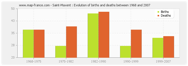 Saint-Maxent : Evolution of births and deaths between 1968 and 2007