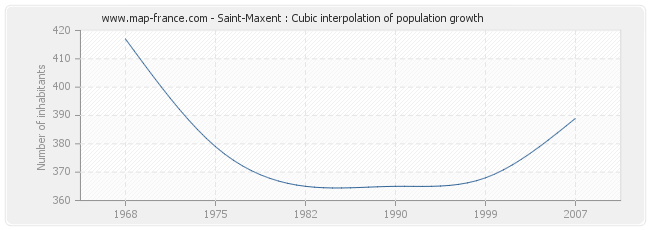 Saint-Maxent : Cubic interpolation of population growth