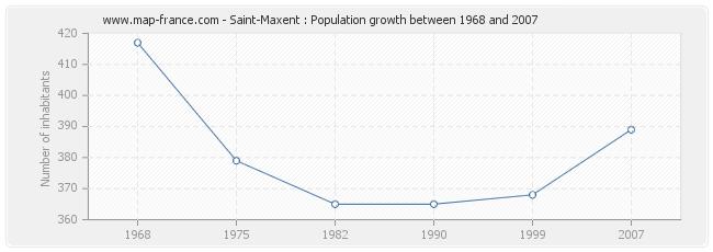 Population Saint-Maxent