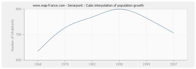 Senarpont : Cubic interpolation of population growth
