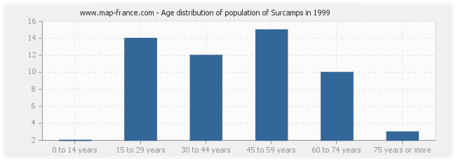 Age distribution of population of Surcamps in 1999
