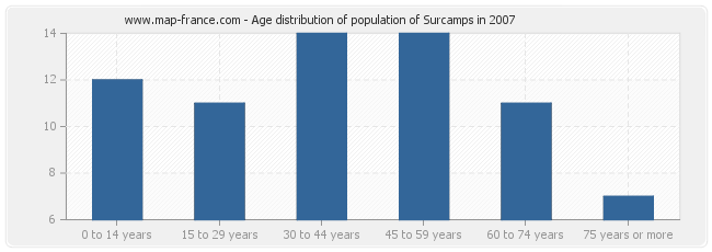 Age distribution of population of Surcamps in 2007