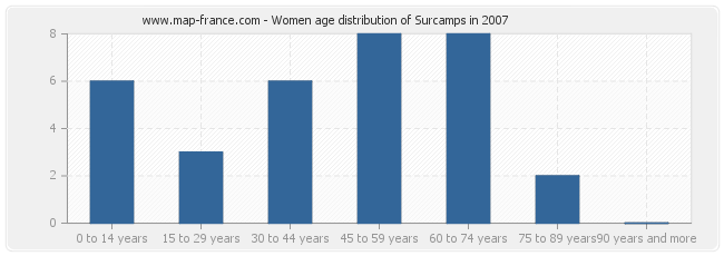 Women age distribution of Surcamps in 2007