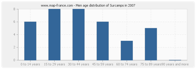 Men age distribution of Surcamps in 2007