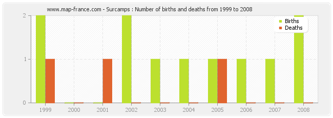Surcamps : Number of births and deaths from 1999 to 2008
